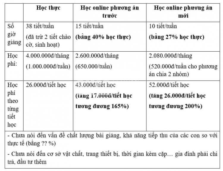 loan thu hoc phi online phu huynh buc xuc do truong everest thu hoc phi qua cao