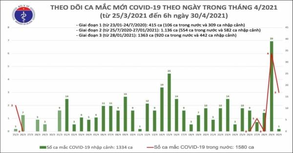 Sáng 30/4:Thêm 4 ca mắc mới COVID-19 trong đó 3 ca liên quan đến ca bệnh Hà Nam