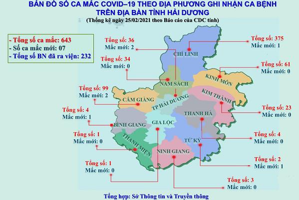 Sáng 26/2, tỉnh Hải Dương không có ca mắc COVID-19 mới