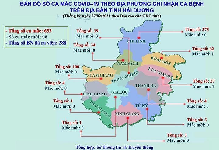 Đến ngày 27/2, Hải Dương có 288 bệnh nhân Covid-19 điều trị khỏi