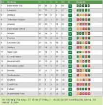 BXH Ngoại hạng Anh vòng 37: Man City tiến gần ngôi vương
