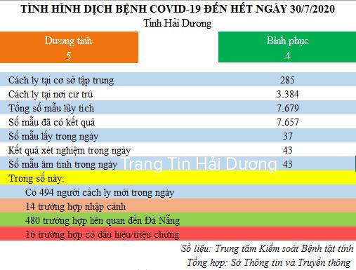 Hải Dương: 32 người trở về từ Đà Nẵng có kết quả xét nghiệm đều âm tính