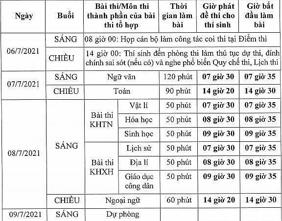 Hơn 22.000 thí sinh Hải Dương làm thủ tục dự thi tốt nghiệp THPT năm 2021