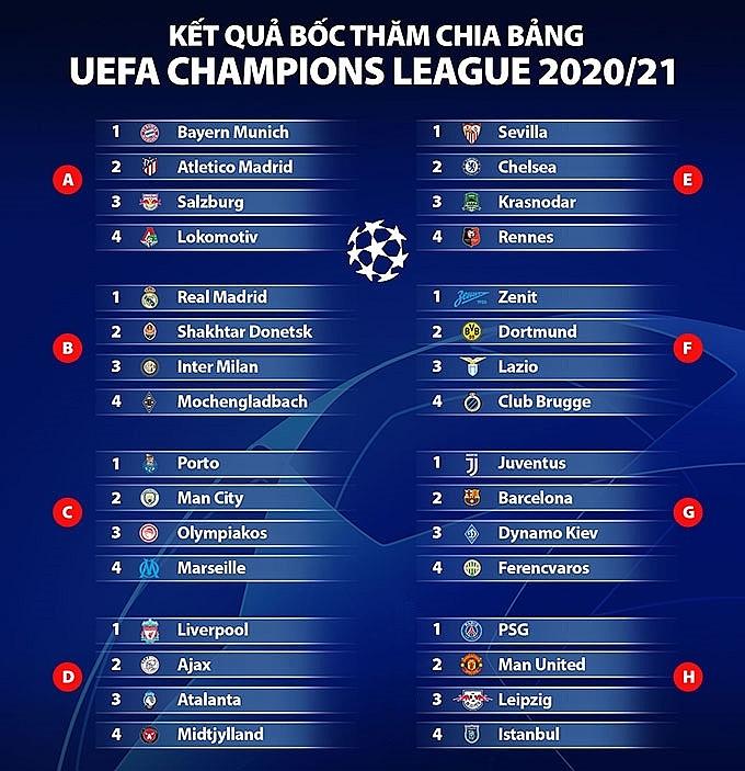 Kết quả bốc thăm vòng bảng Champions League 2020/21: Đại chiến Ronaldo - Messi