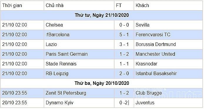 Kết quả bóng đá hôm nay: Man Utd tạo địa chấn ở Paris