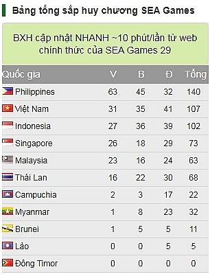 bang tong sap huy chuong sea games 30 ngay 512 viet nam duy tri vi tri thu 2 singapore tang toc