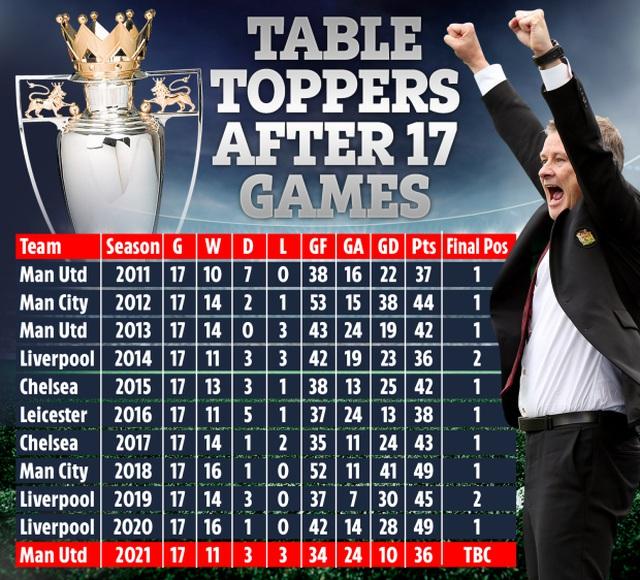 Thống kê cho thấy Man Utd sẽ vô địch Premier League - 2