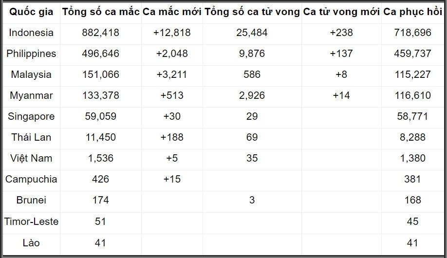 COVID-19 tại ASEAN hết 15/1: Toàn khối 39.000 ca tử vong; Indonesia số người chết và mắc bệnh đứng đầu châu Á
