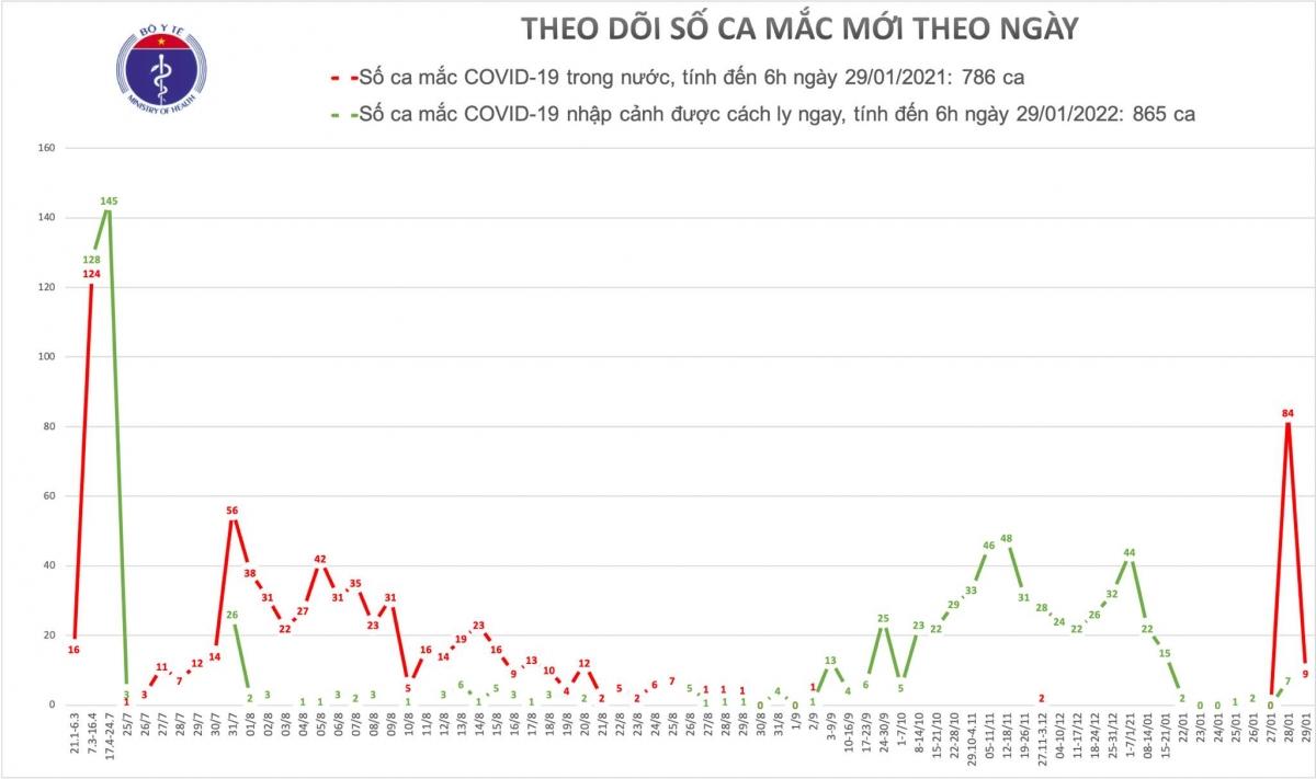 Thêm 9 ca mắc COVID-19 liên quan đến ổ dịch Hải Dương, Quảng Ninh
