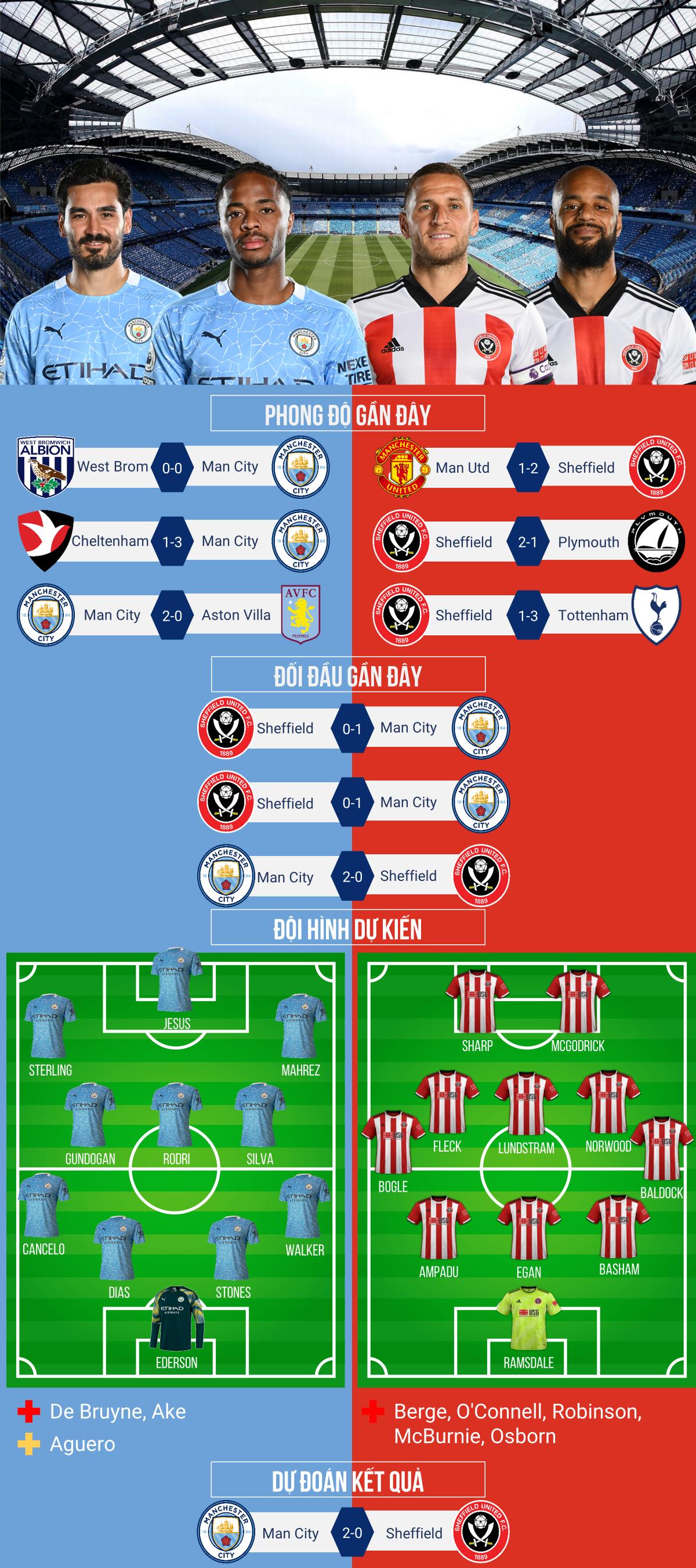 Dự đoán tỷ số, đội hình xuất phát trận Man City – Sheffield