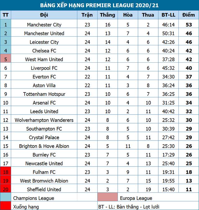 Đánh bại Newcastle, Chelsea đẩy Liverpool ra khỏi Top 4 - 3