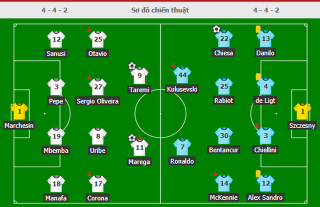 C.Ronaldo tịt ngòi, Juventus thua choáng váng trước Porto - 7
