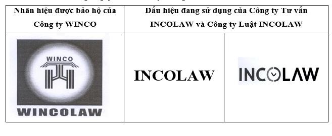 Công ty Sở hữu Trí tuệ WINCO yêu cầu bồi thường 35 tỉ đồng do hành vi xâm phạm quyền sở hữu trí tuệ