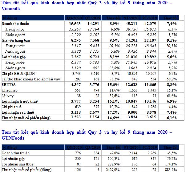 Quý III/2020: Vinamilk giữ ổn định thị trường nội địa, xuất khẩu ấn tượng, hoàn thành 76% mục tiêu năm