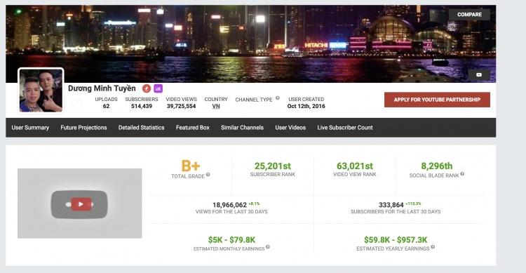 """Sau Khá """"bảnh"""", kênh Youtube Dương Minh Tuyền bị xử lý"""