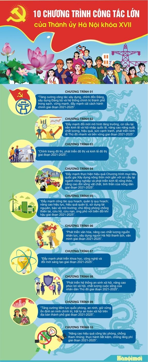 10 chương trình công tác của Thành ủy Hà Nội khóa XVII. Ảnh: hanoimoi.com.vn