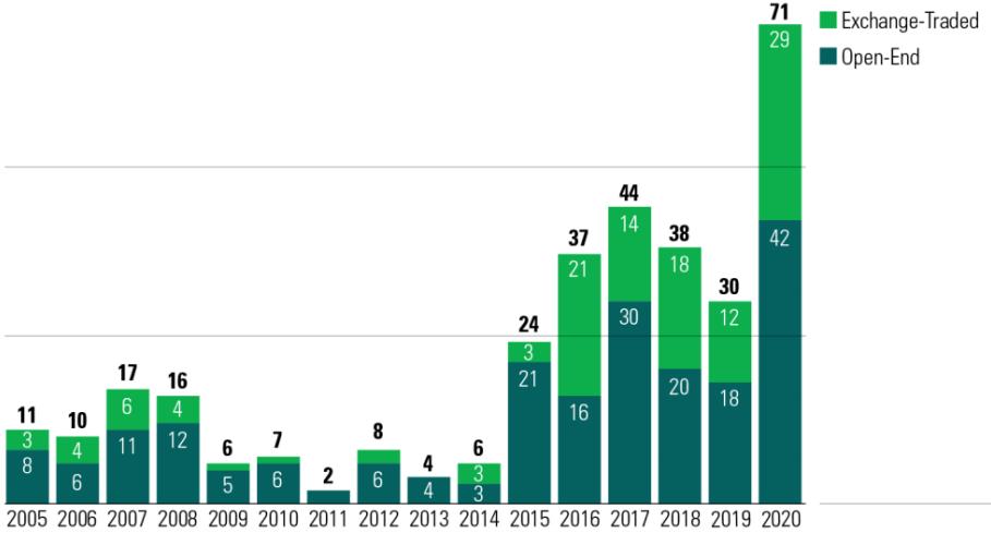 Số lượng các quỹ ESG mở mới đạt kỷ lục và vượt xa các năm trước đó. Ảnh: Morningstar