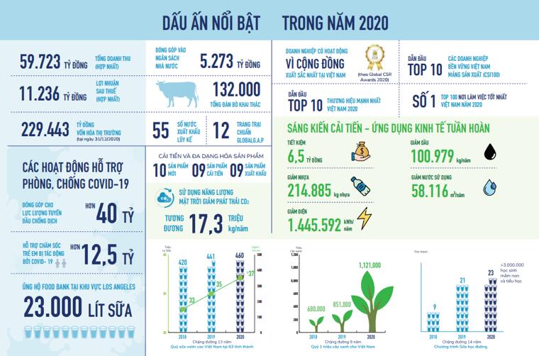Tổng quan về năm 2020 trong Báo cáo Phát triển bền vững của Vinamilk