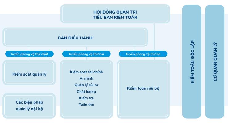 Mô hình 3 tuyến phòng vệ theo thông lệ QLRR và KSNB của Vinamilk