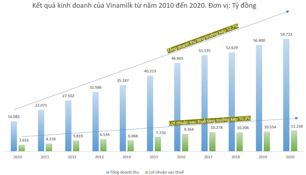 Từ năm 2010 đến nay, quản trị doanh nghiệp góp phần đưa Vinamilk đạt mức tăng trưởng kép về doanh thu là gần 13%