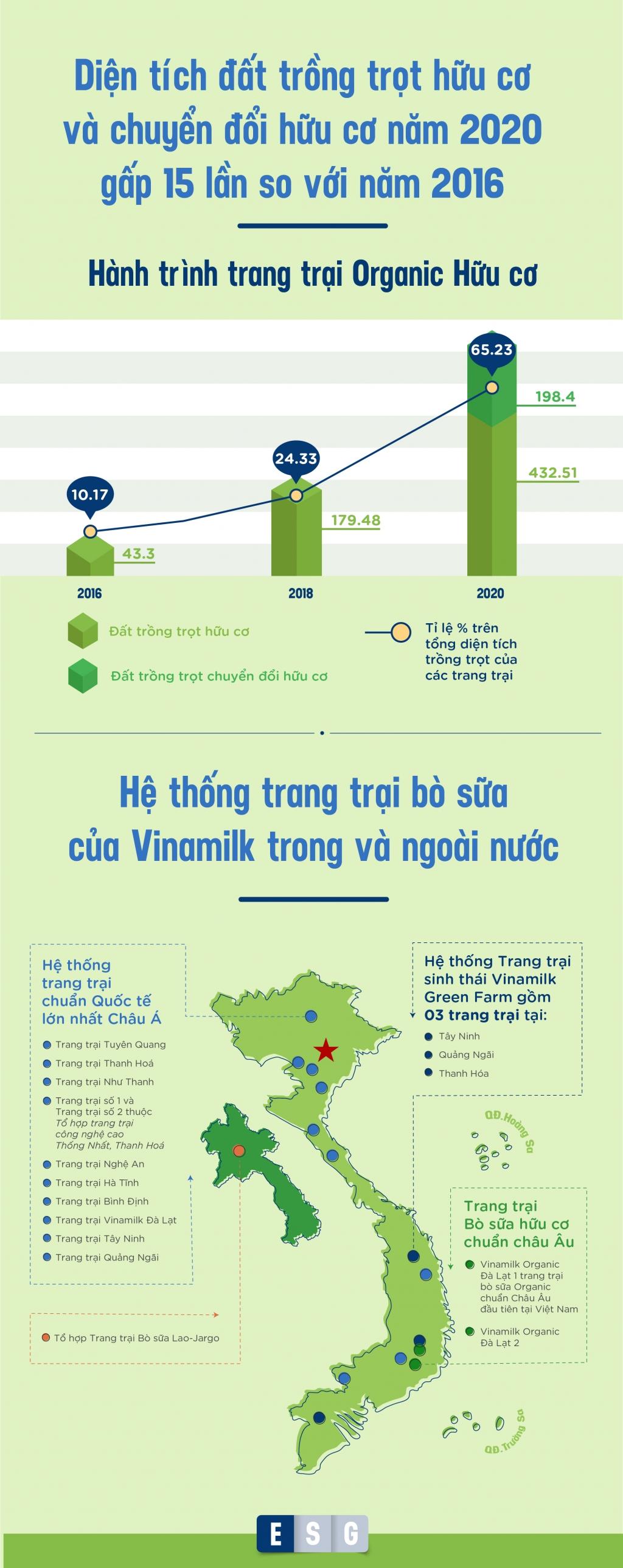 """Vinamilk: Chú trọng chất lượng """"Môi trường, xã hội, quản trị"""" để phát triển bền vững"""