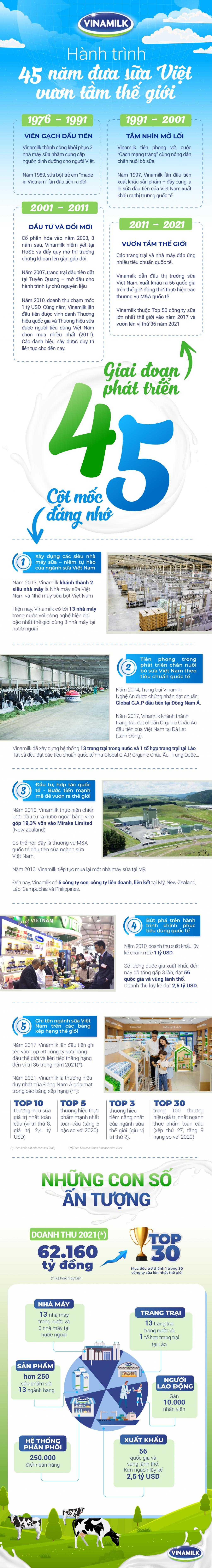 Vinamilk và những dấu ấn trong hành trình 45 năm nâng tầm sữa Việt