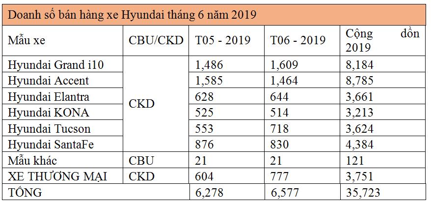 hyundai thanh cong ban 6577 xe trong thang 6