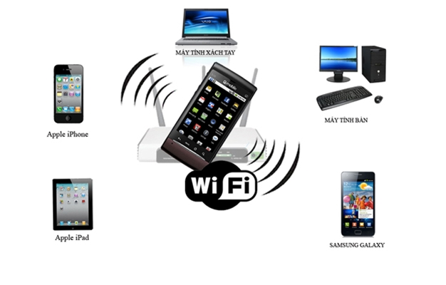 bien smartphone thanh bo phat wifi trong tich tac