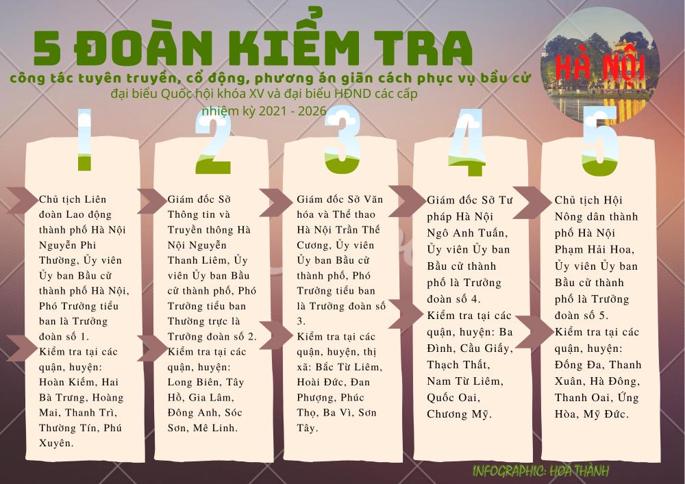 Infographic: 5 đoàn kiểm tra công tác chuẩn bị bầu cử tại Hà Nội