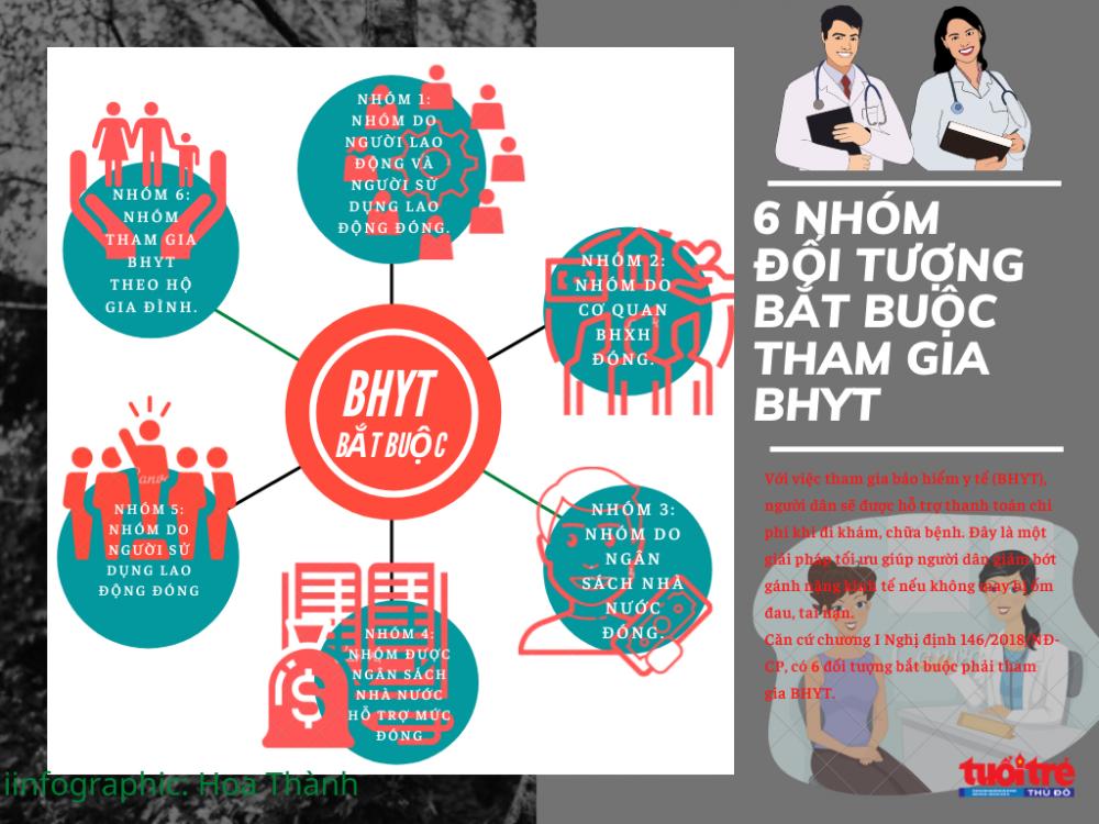 infographic: 6 nhóm đối tượng bắt buộc tham gia BHYT năm 2021