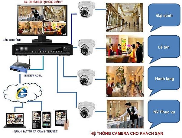 Sơ đồ hệ thống camera ở khách sạn (ảnh minh họa, nguồn IT)