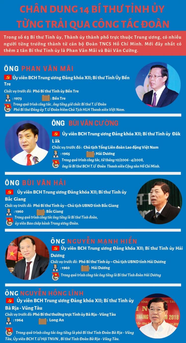 infographic 14 bi thu tinh uy tung lam can bo doan