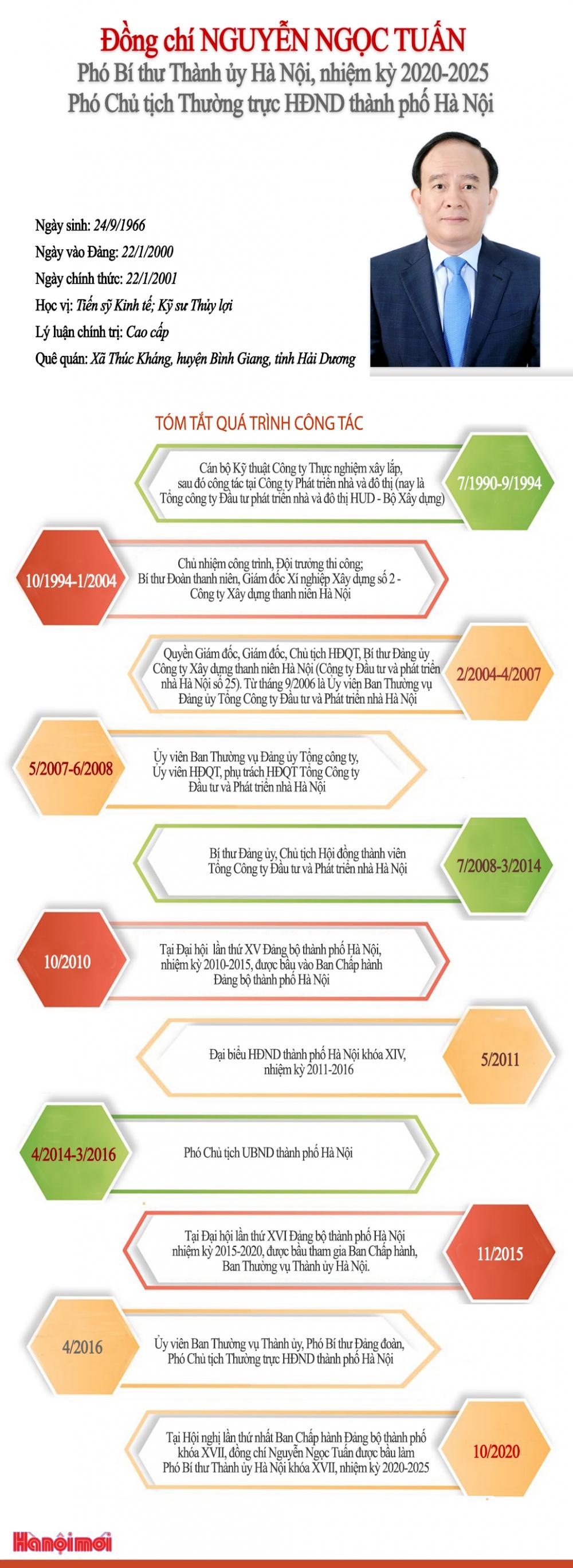 Tóm tắt quá trình công tác của Phó Bí thư Thành ủy Hà Nội Nguyễn Ngọc Tuấn