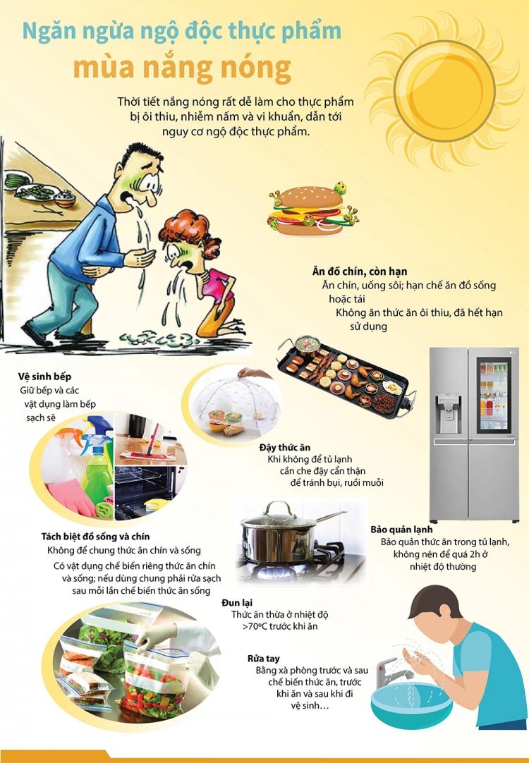 infographics phong ngua ngo doc thuc pham mua nang nong