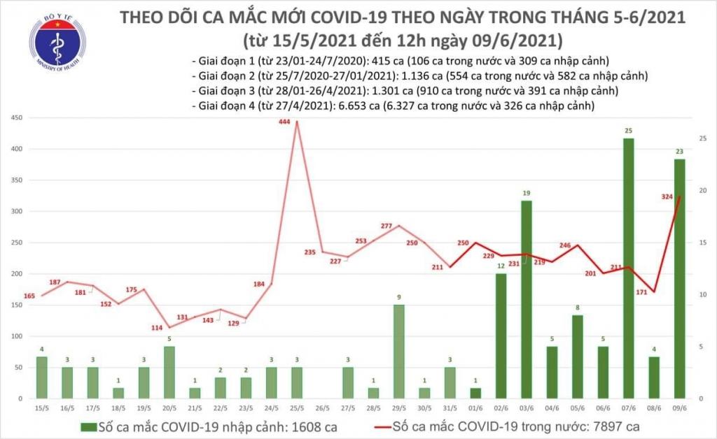 Trưa 9/6, có thêm 283 ca mắc Covid-19 ghi nhận trong nước