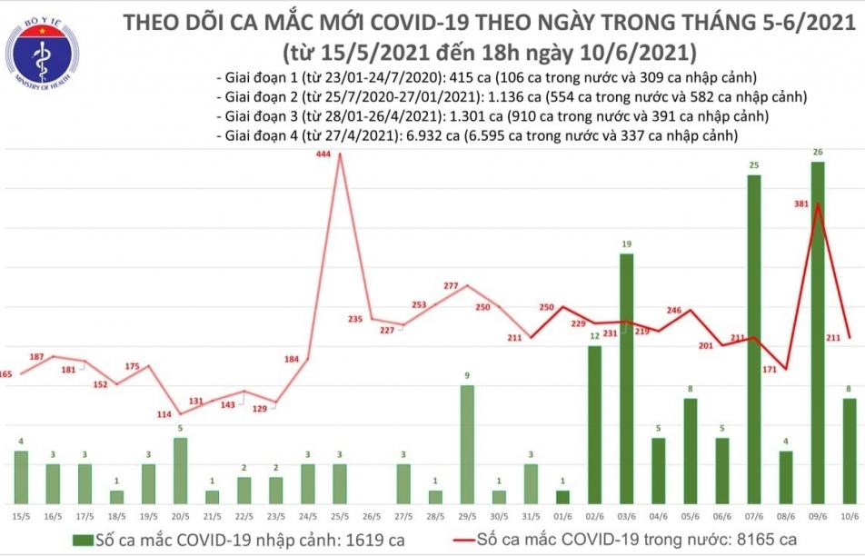 Chiều 10/6 ghi nhận 59 ca mắc Covid-19 ghi nhận trong nước và 2 ca nhập cảnh đã được cách ly