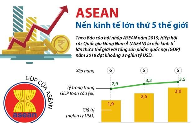 infographics asean la nen kinh te lon thu 5 the gioi