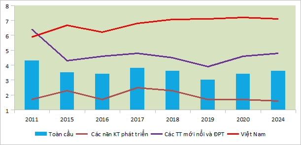 kinh te viet nam 2016 2019 va dinh huong 2020