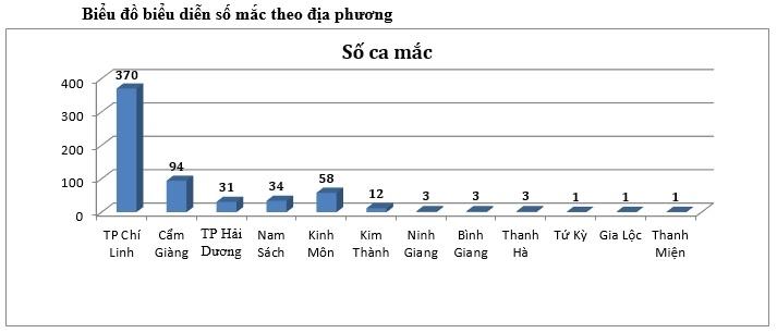 Chiều 21/2, Việt Nam ghi nhận thêm 15 ca Covid-19