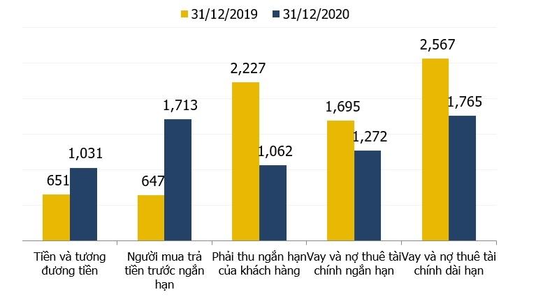 Năm 2020: Tổng tài sản của Văn Phú - Invest đạt 9,7 nghìn tỷ đồng, tăng 8% so với 2019
