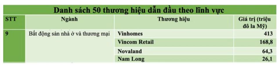 Tập đoàn Nam Long: Nhận loạt giải thưởng nhưng liên tục phạm pháp về thuế