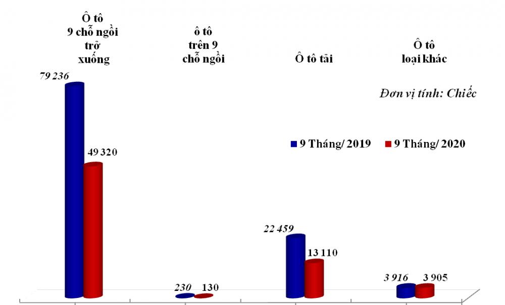 Nhập khẩu ô tô vào Việt Nam tăng mạnh trở lại