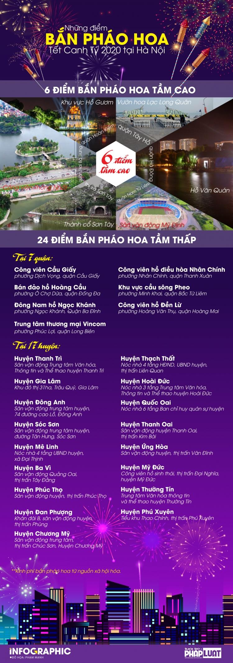 diem danh cac diem ban phao hoa tai ha noi