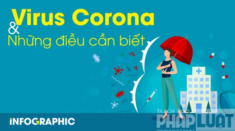 virus corona va nhung dieu can biet