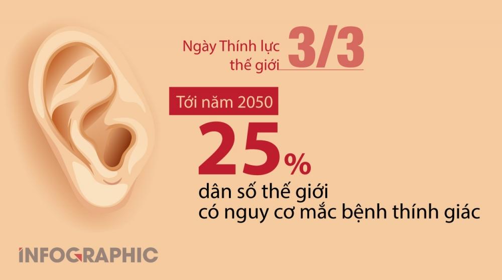 25% dân số thế giới có nguy cơ mắc bệnh thính giác năm 2050