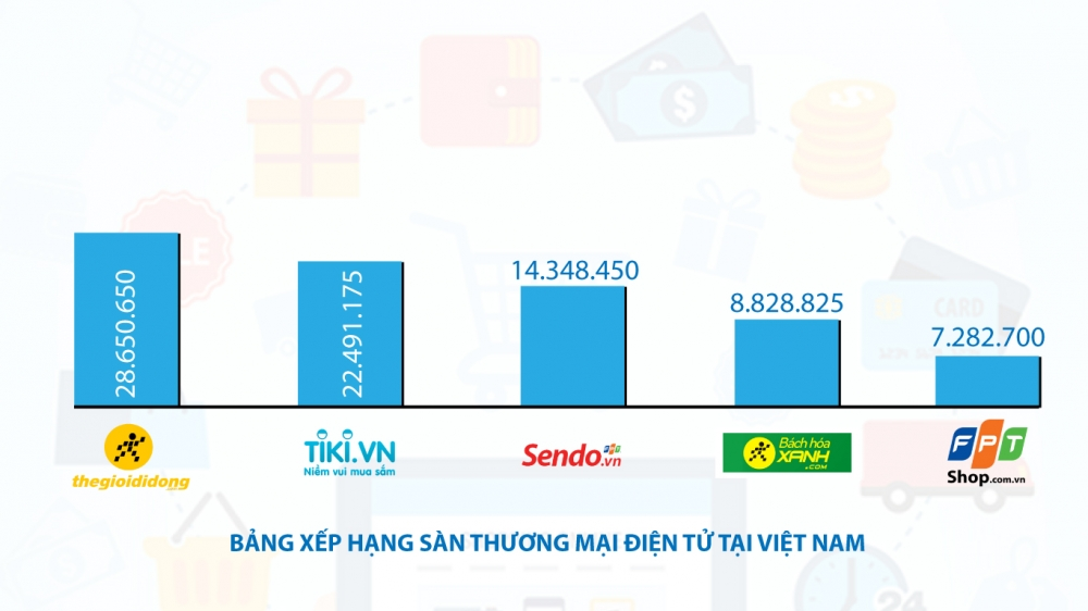 5 doanh nghiệp Việt Nam thống lĩnh bảng xếp hạng sàn TMĐT Đông Nam Á