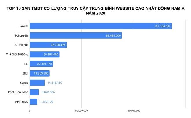 TOP 10 sàn thương mại điện tử tại Đông Nam Á. Nguồn: iPrice