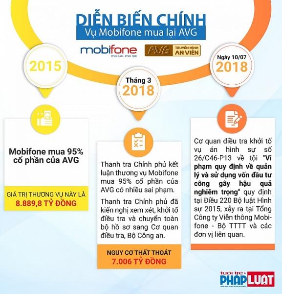 infographic pham nhat vu va cac cuu quan chuc bi bat vu mobifone mua avg