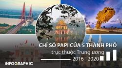 Cần Thơ dẫn đầu trong 5 thành phố trực thuộc Trung ương về Chỉ số PAPI