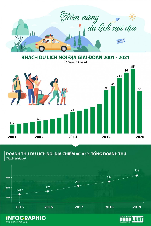 Thị trường nội địa - Động lực khôi phục du lịch Việt Nam